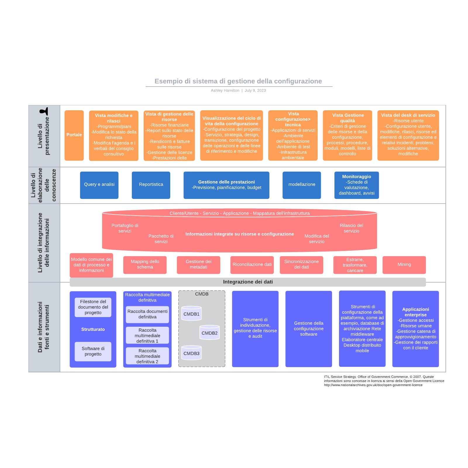 Esempio di sistema di gestione della configurazione