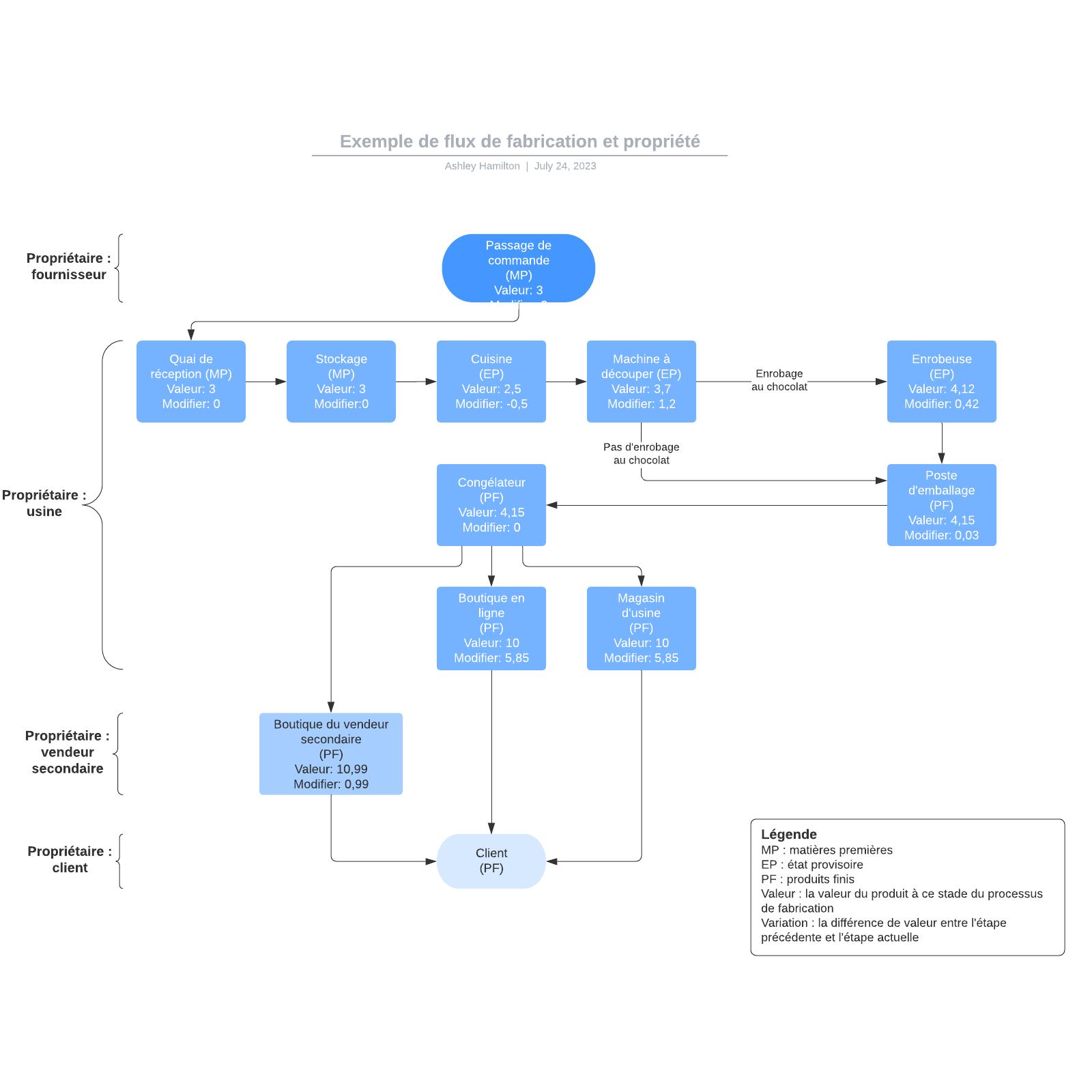 exemple de flux de fabrication et propriété