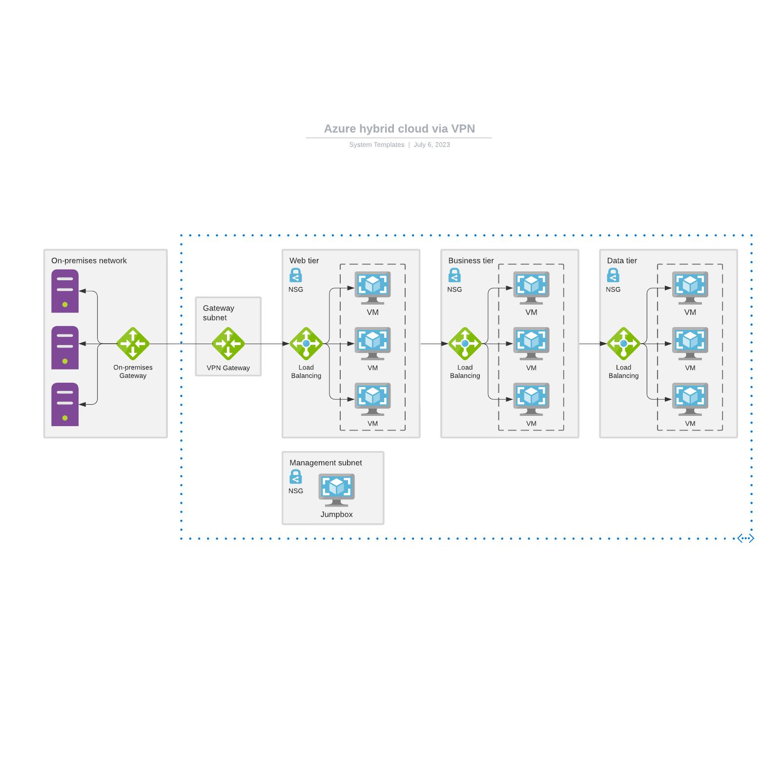 Azure hybrid cloud via VPN