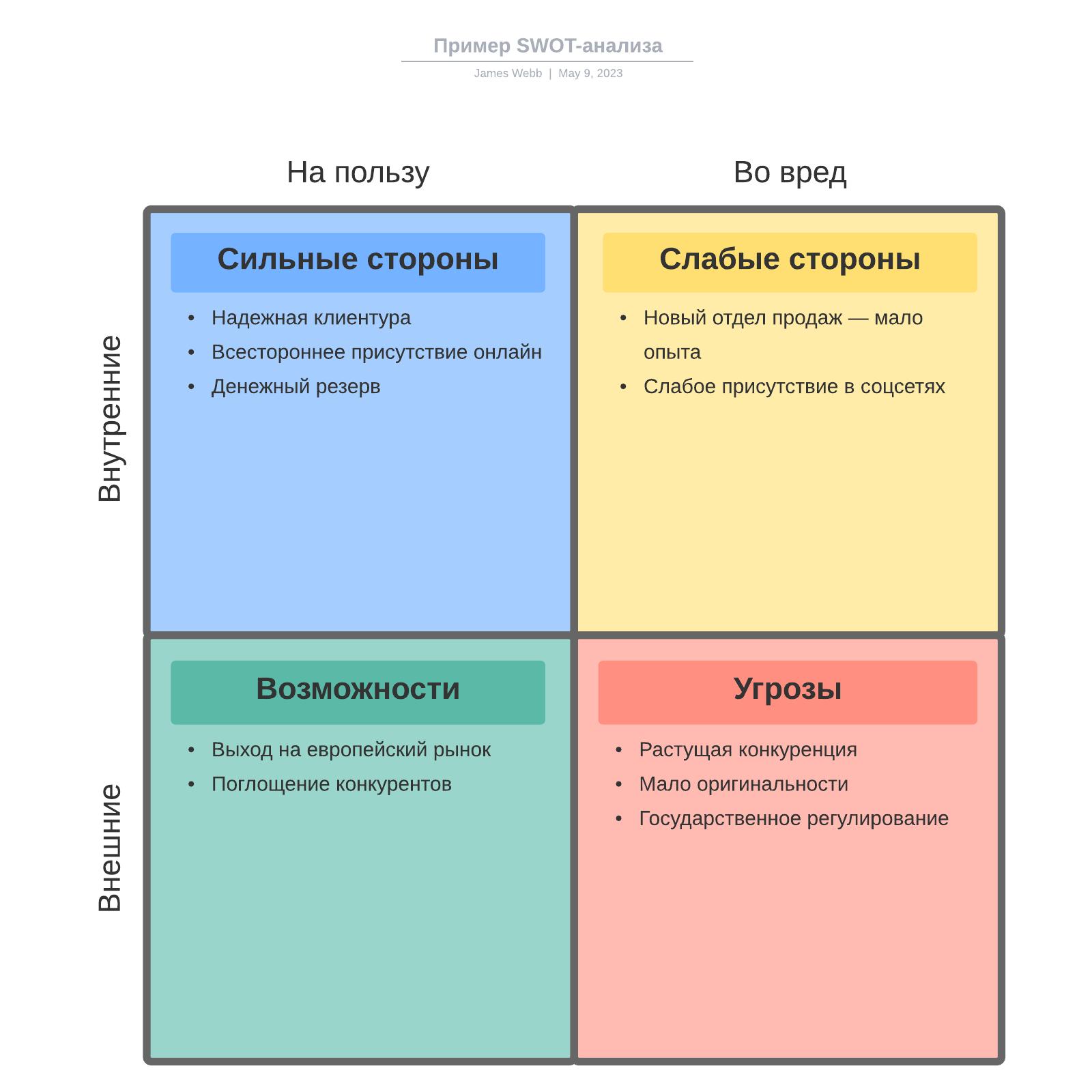 Пример SWOT-анализа