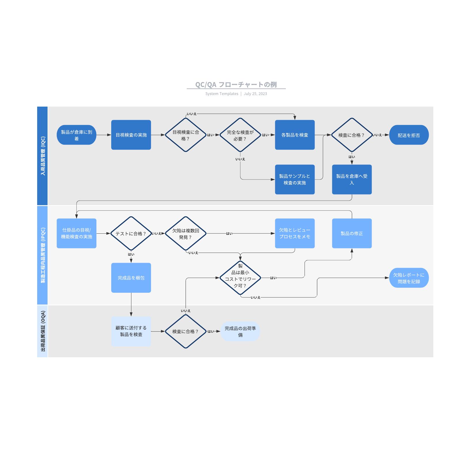 品質管理業務のプロセスを説明したフローチャートの例