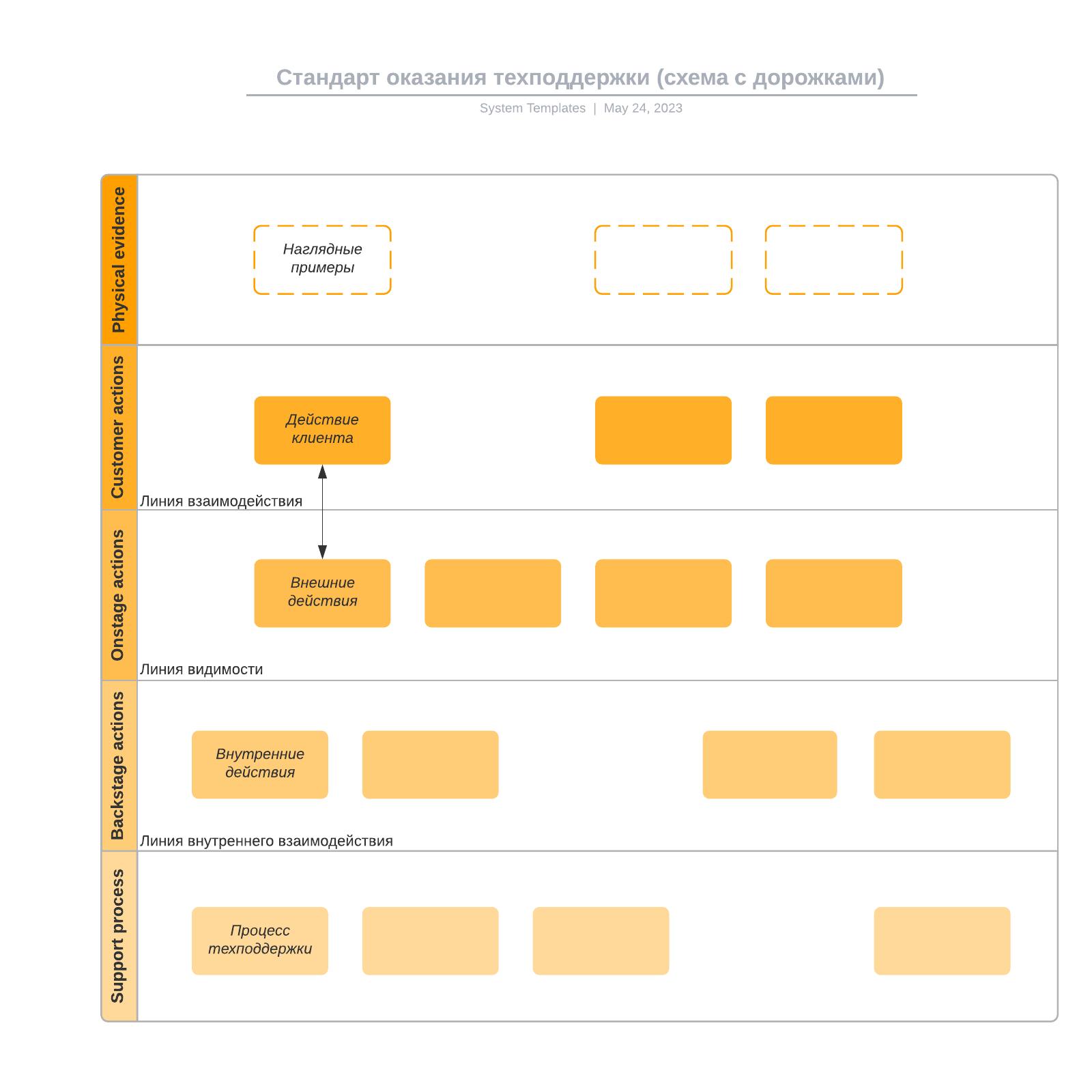 Стандарт оказания техподдержки (схема с дорожками)