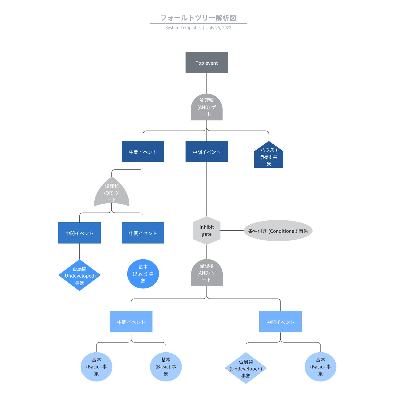 フォルトツリー解析図(Fault Tree Analysis)に使えるテンプレート