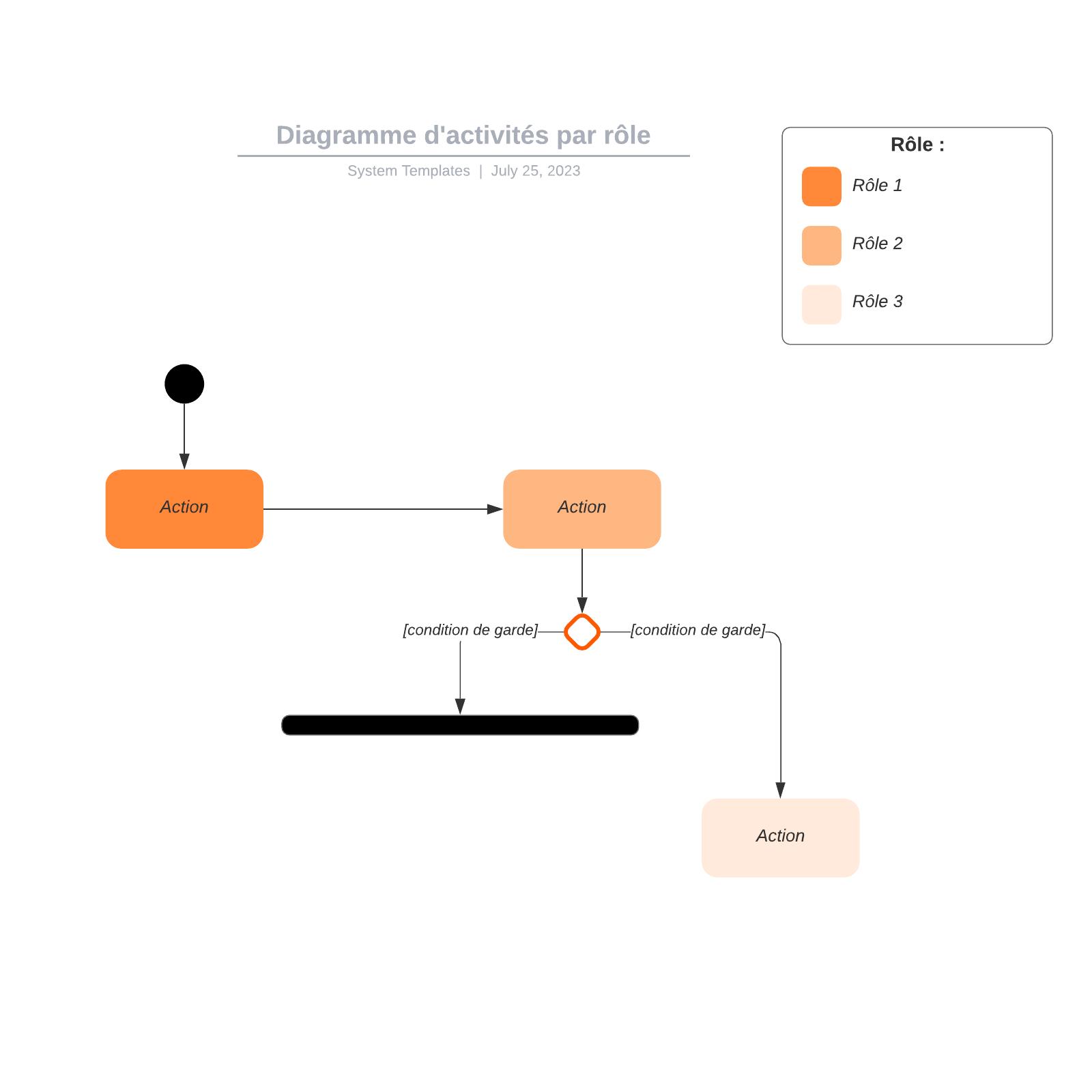 exemple de diagramme d'activités UML par rôle vierge