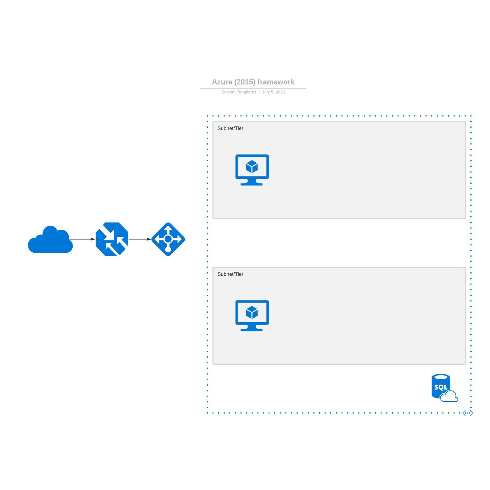 Azure (2015) framework