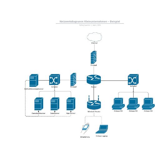Netzwerkplan Beispiel für ein Kleinunternehmen