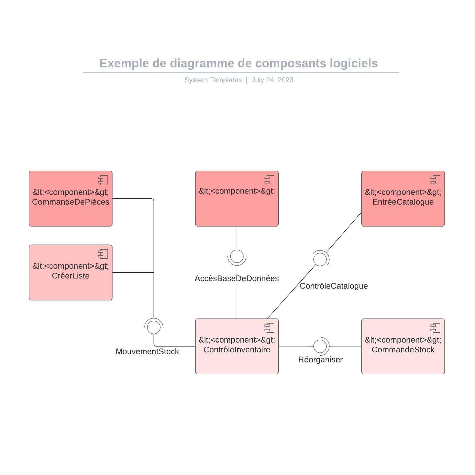 exemple de diagramme de composants logiciels