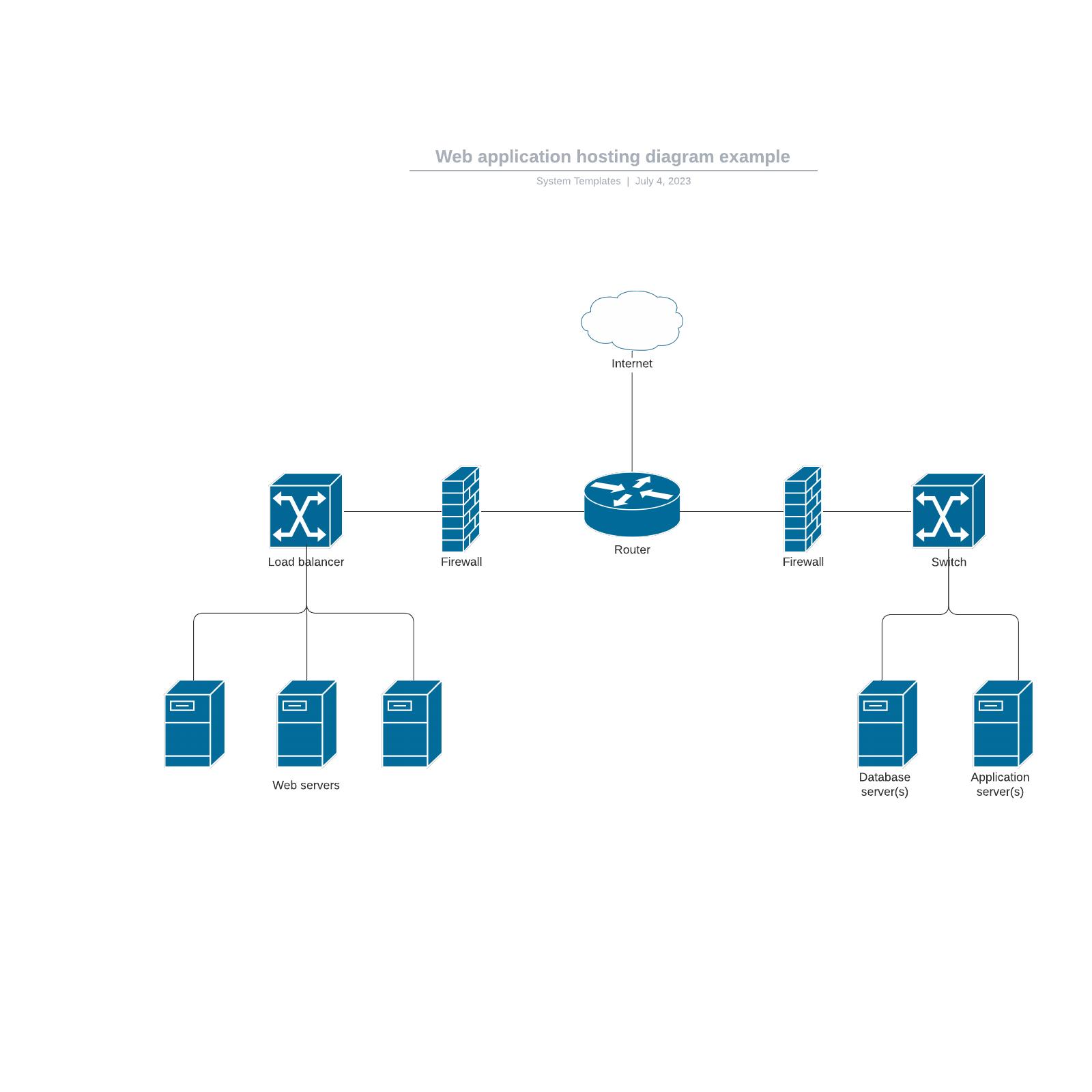 Web application hosting diagram example