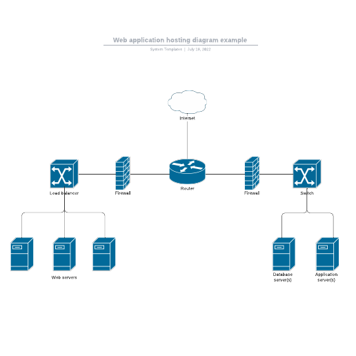 Web application hosting diagram example