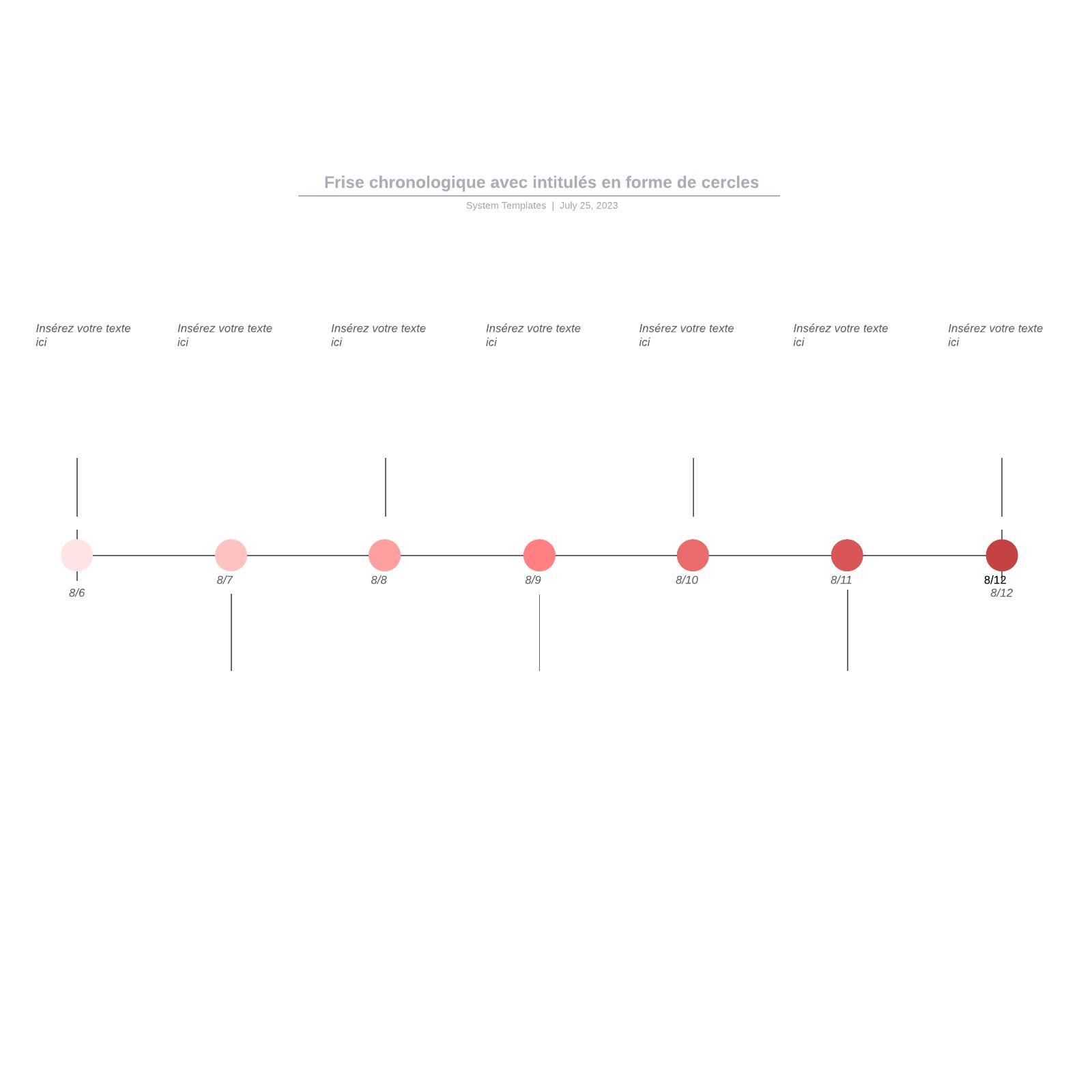 exemple de frise chronologique avec intitulés en forme de cercles vierge