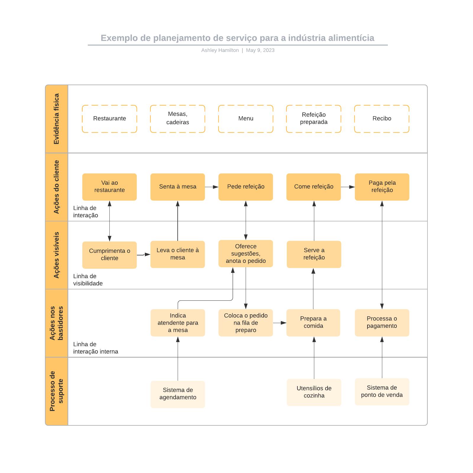 Exemplo de planejamento de serviço para a indústria alimentícia