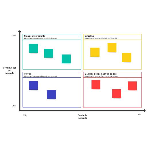 Matriz de BCG