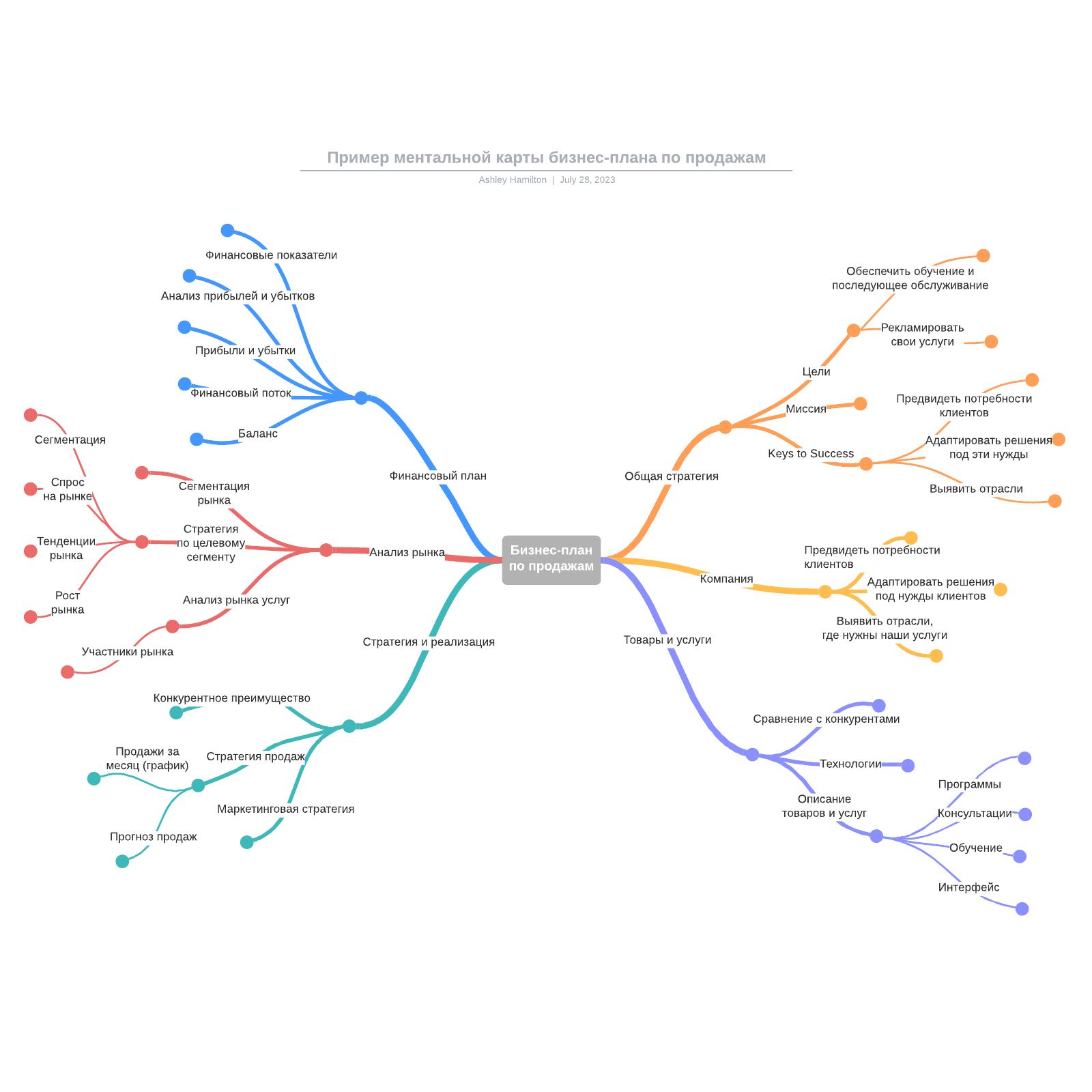 Пример ментальной карты бизнес-плана по продажам