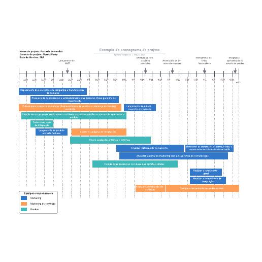 Exemplo de cronograma de projeto