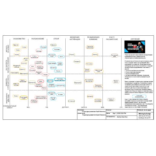 Структура развития SaaS-бизнеса