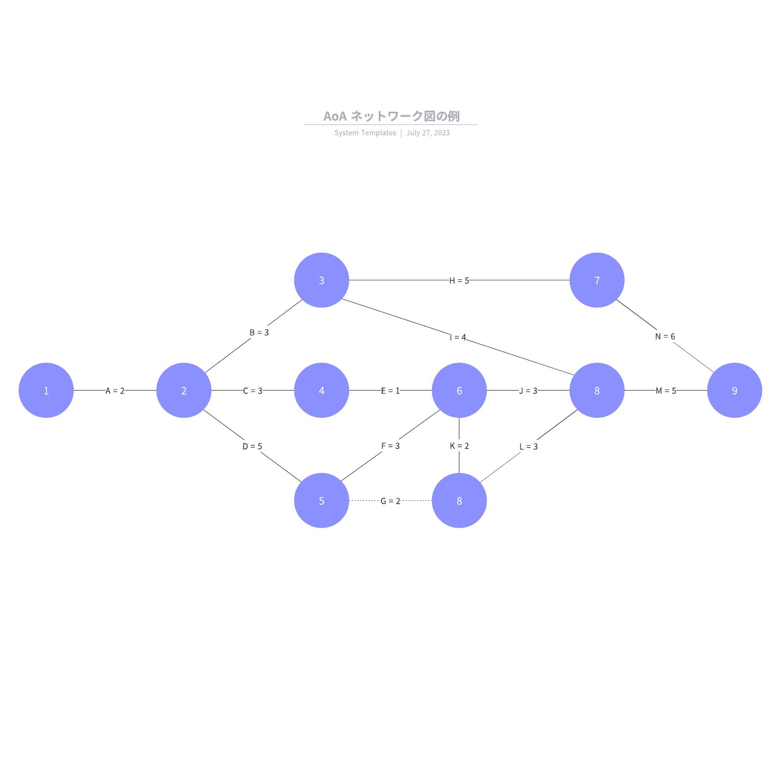 AoA ネットワーク図の例