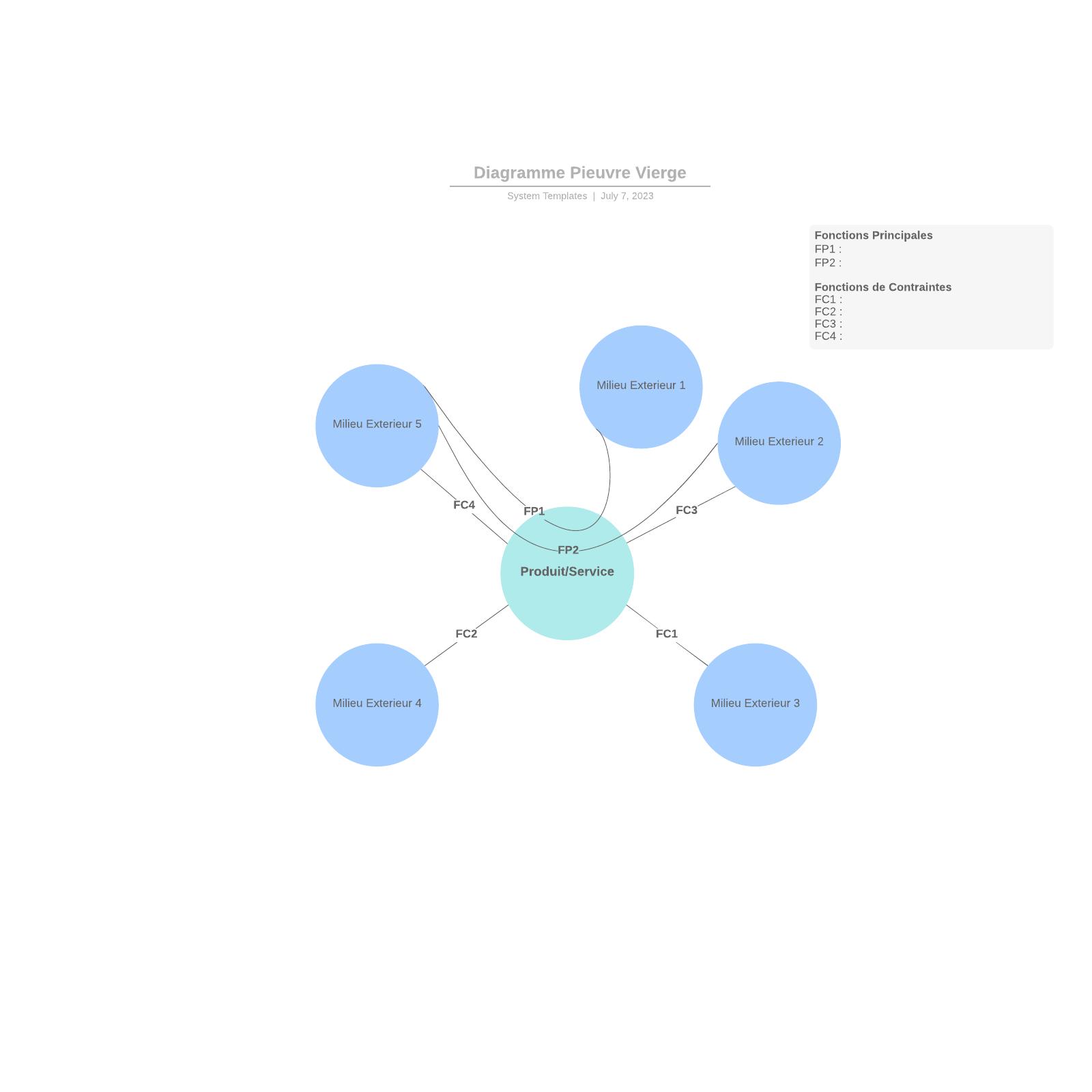 exemple de diagramme pieuvre vierge