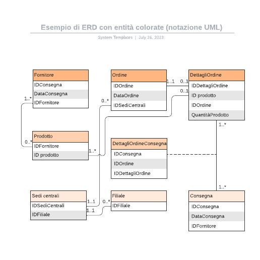 Esempio di ERD con entità colorate (notazione UML)