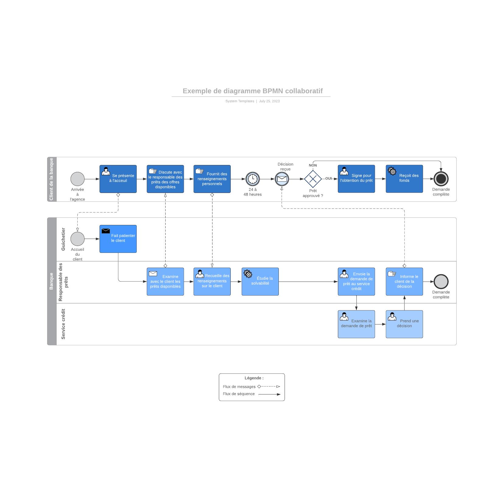 exemple de diagramme BPMN collaboratif