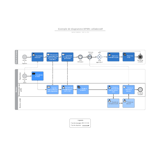 exemple de diagramme BPMN collaboratif