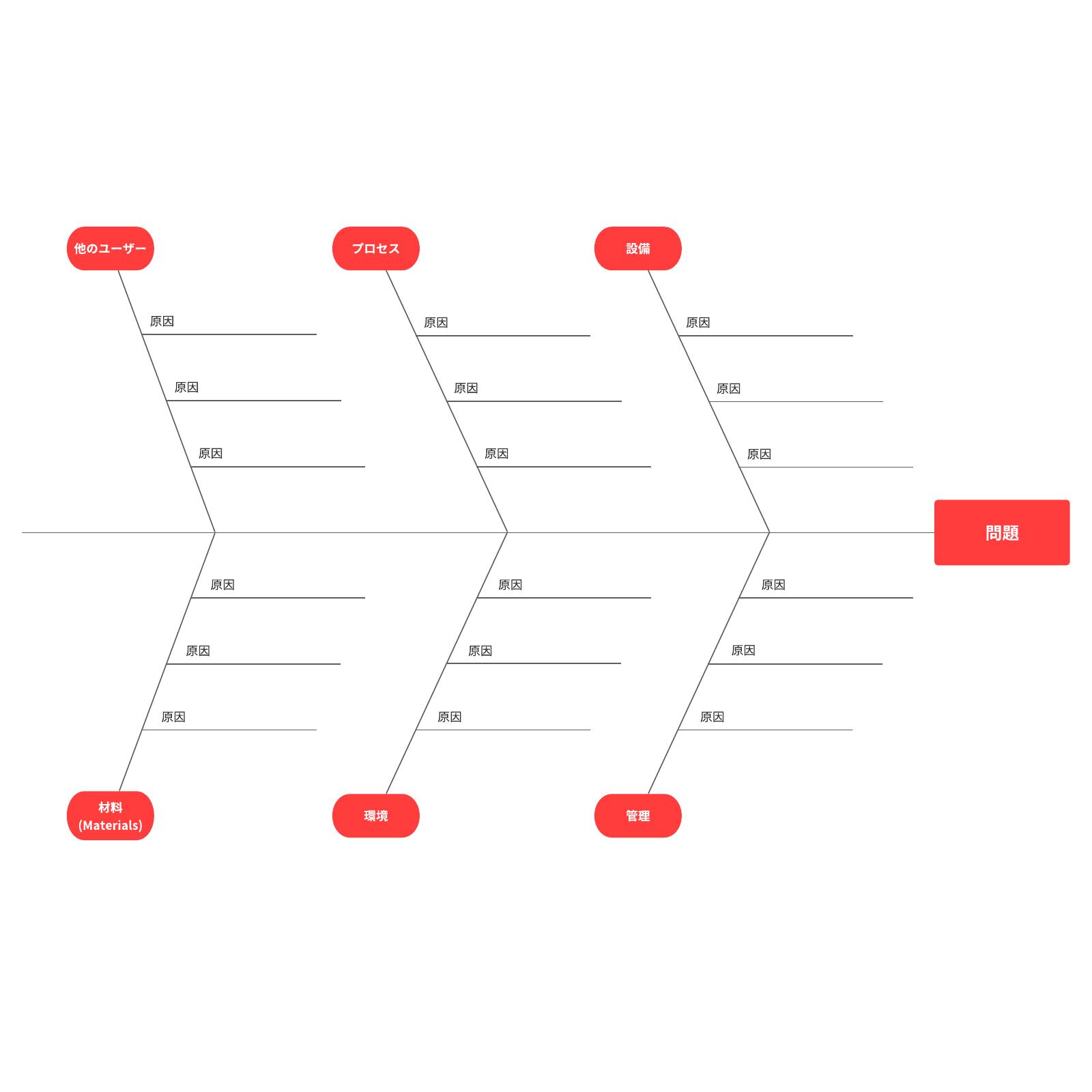 フィッシュボーン図・特性要因図テンプレート