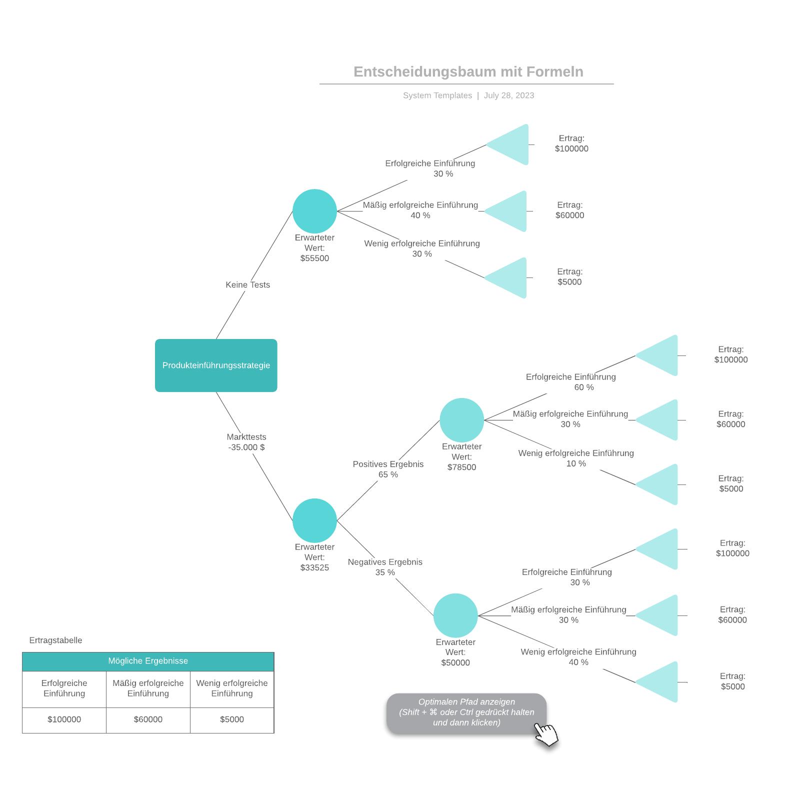 Entscheidungsbaum Vorlage mit Formeln