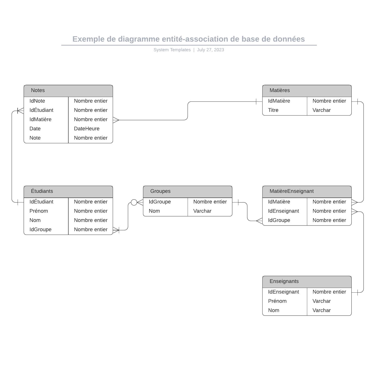 exemple de diagramme EA de base de données