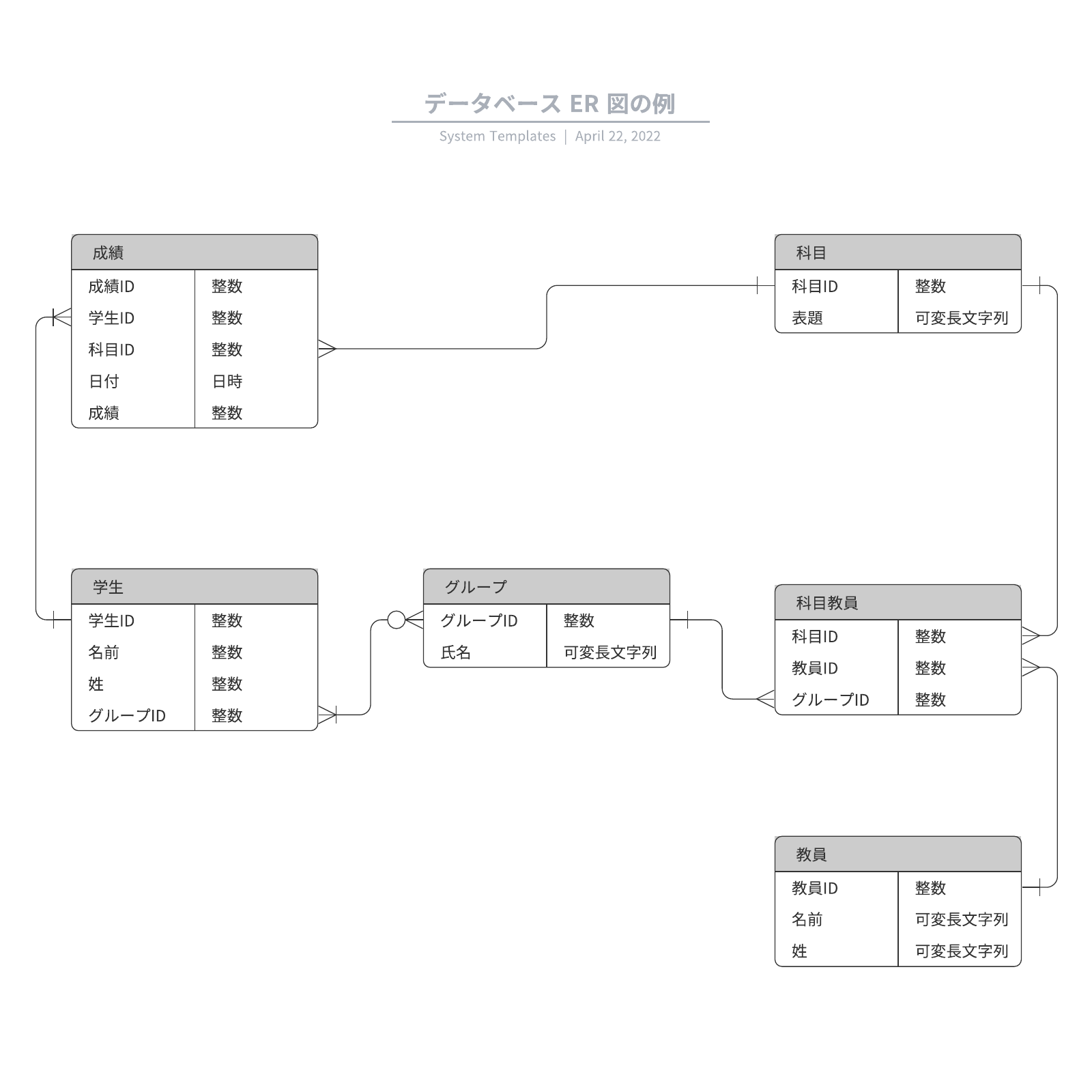 データベース ERD 図の例