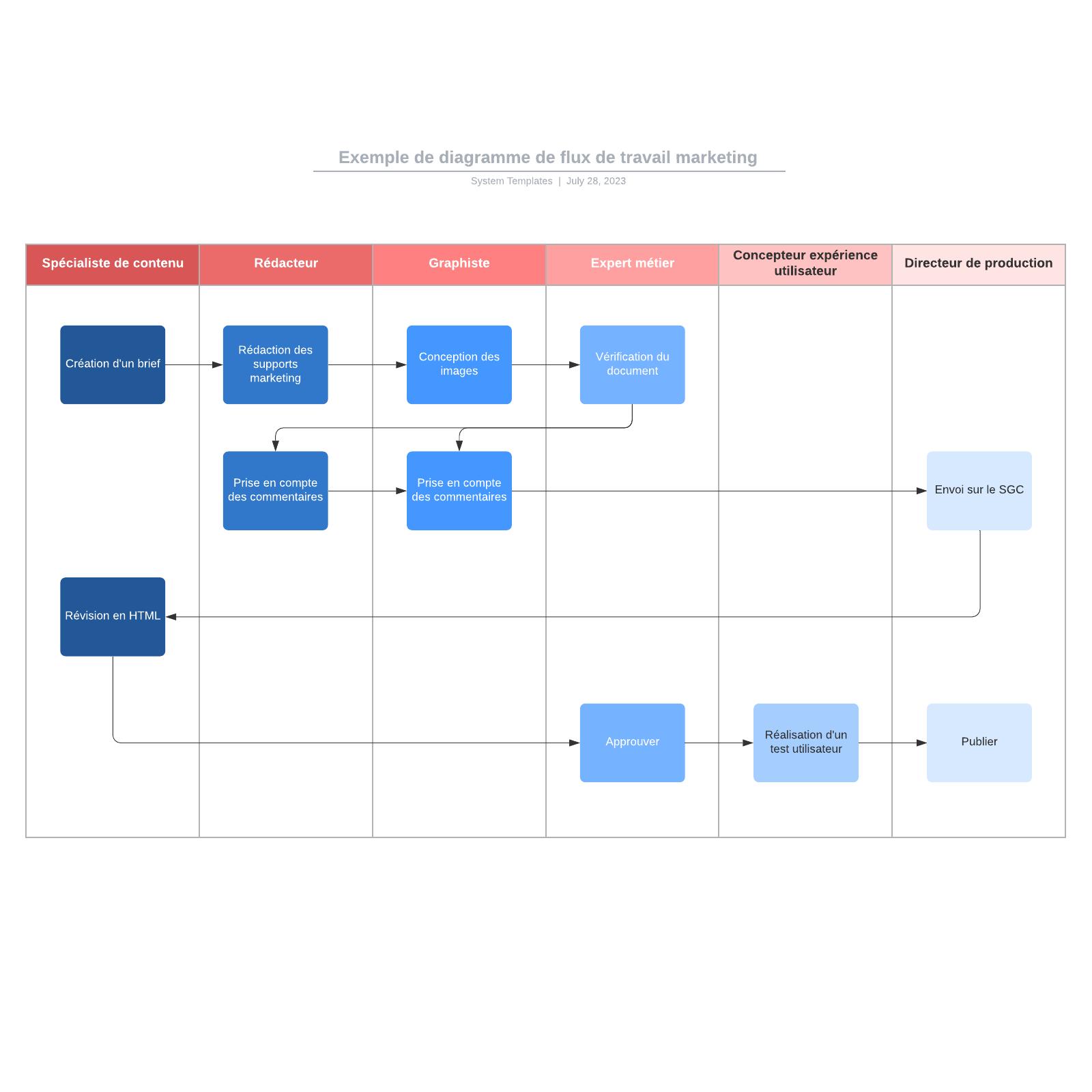 exemple de diagramme de flux de travail marketing