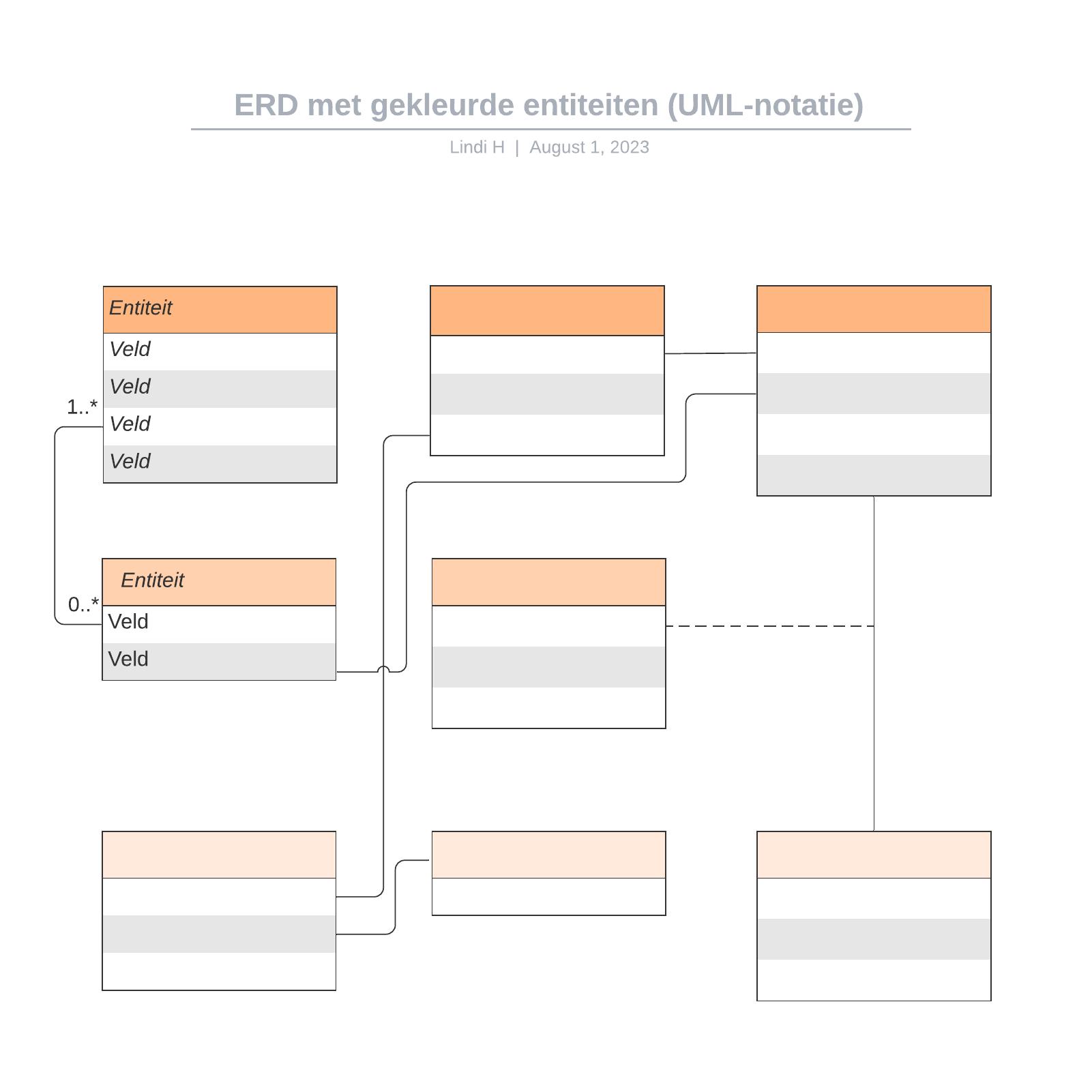 ERD met gekleurde entiteiten (UML-notatie)