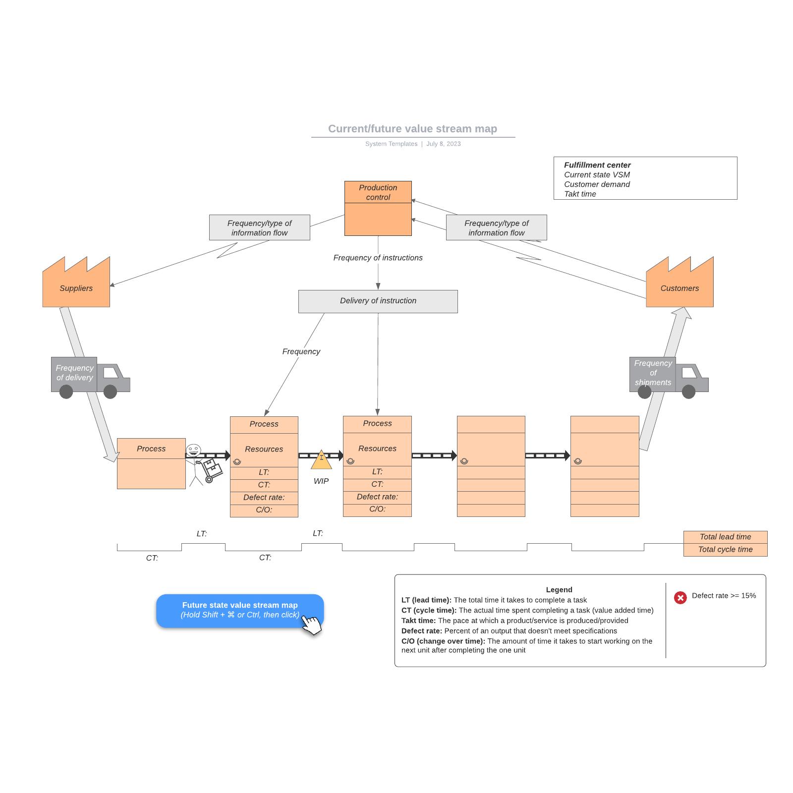 Current/future value stream map