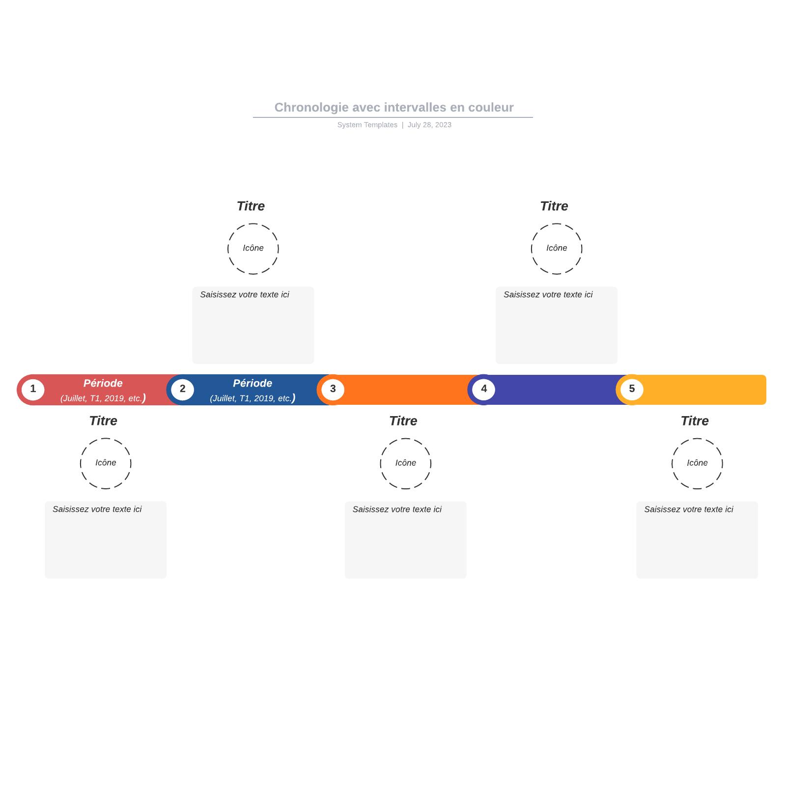 exemple de chronologie avec intervalles en couleur