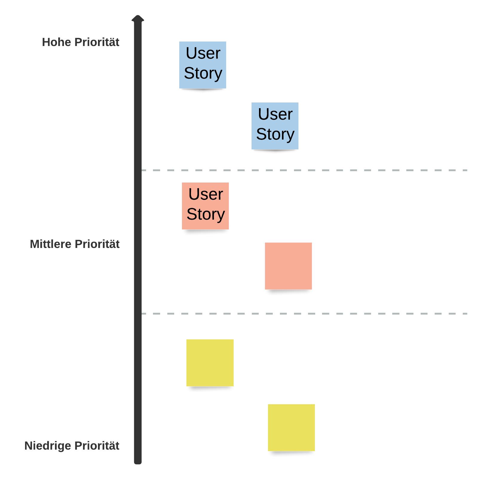 Produkt-Backlog