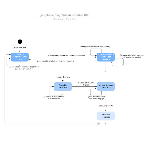 Ejemplo de diagrama de estados UML