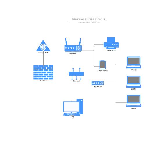 Diagrama de rede genérico