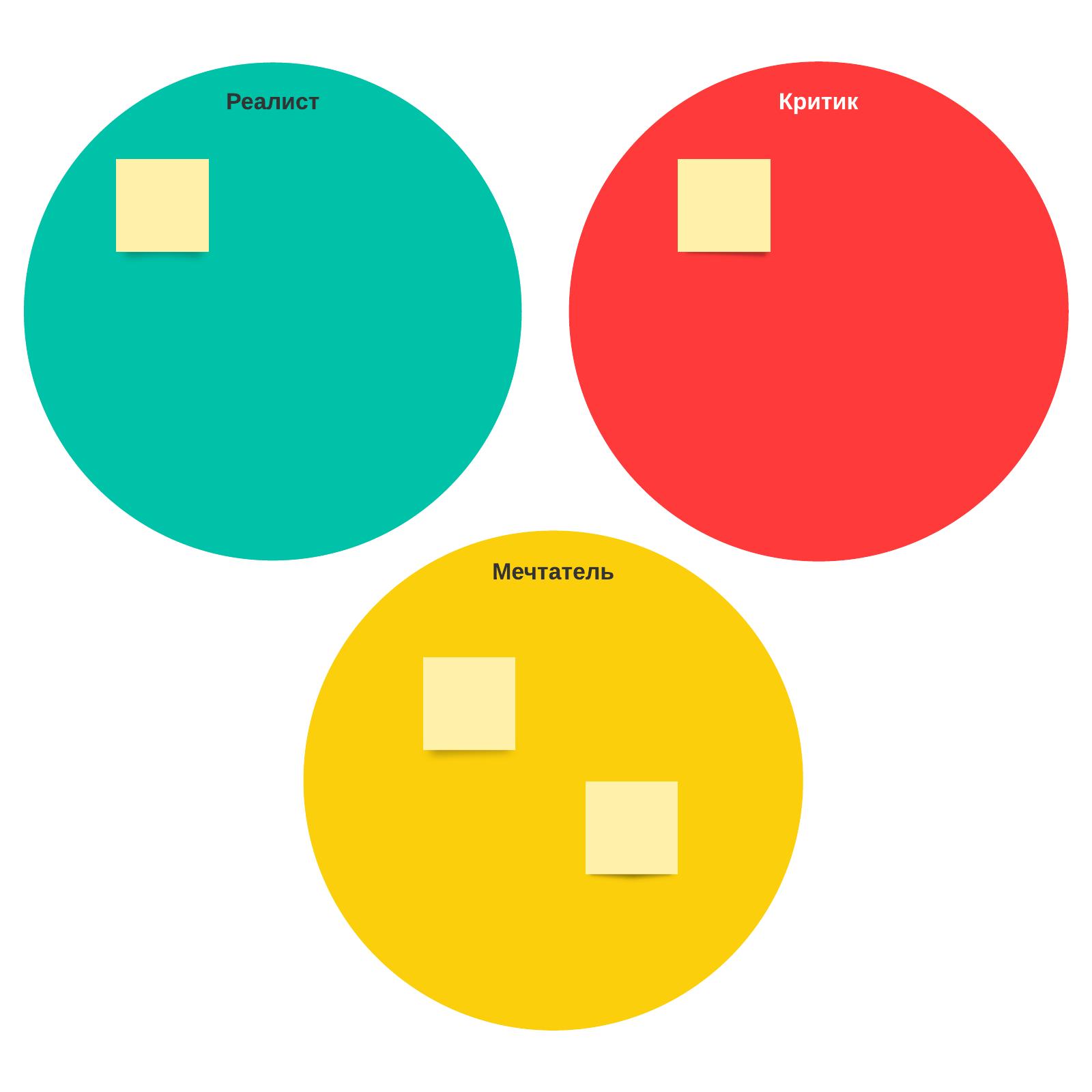 Шаблон творческой стратегии по методу Уолта Диснея