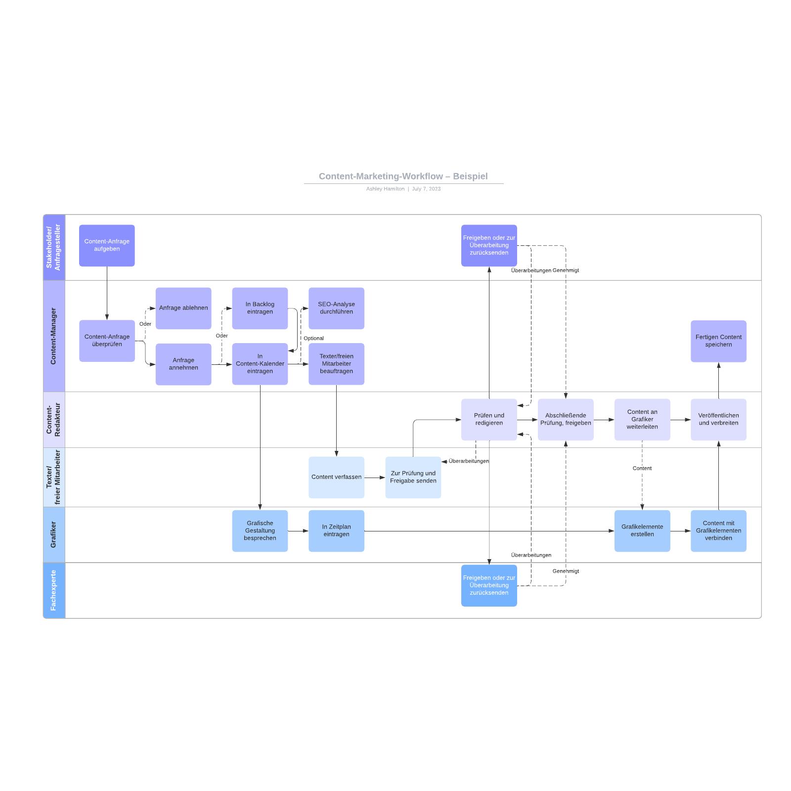Content-Marketing-Workflow – Beispiel