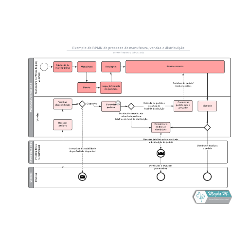 Exemplo de BPMN de processo de manufatura, vendas e distribuição