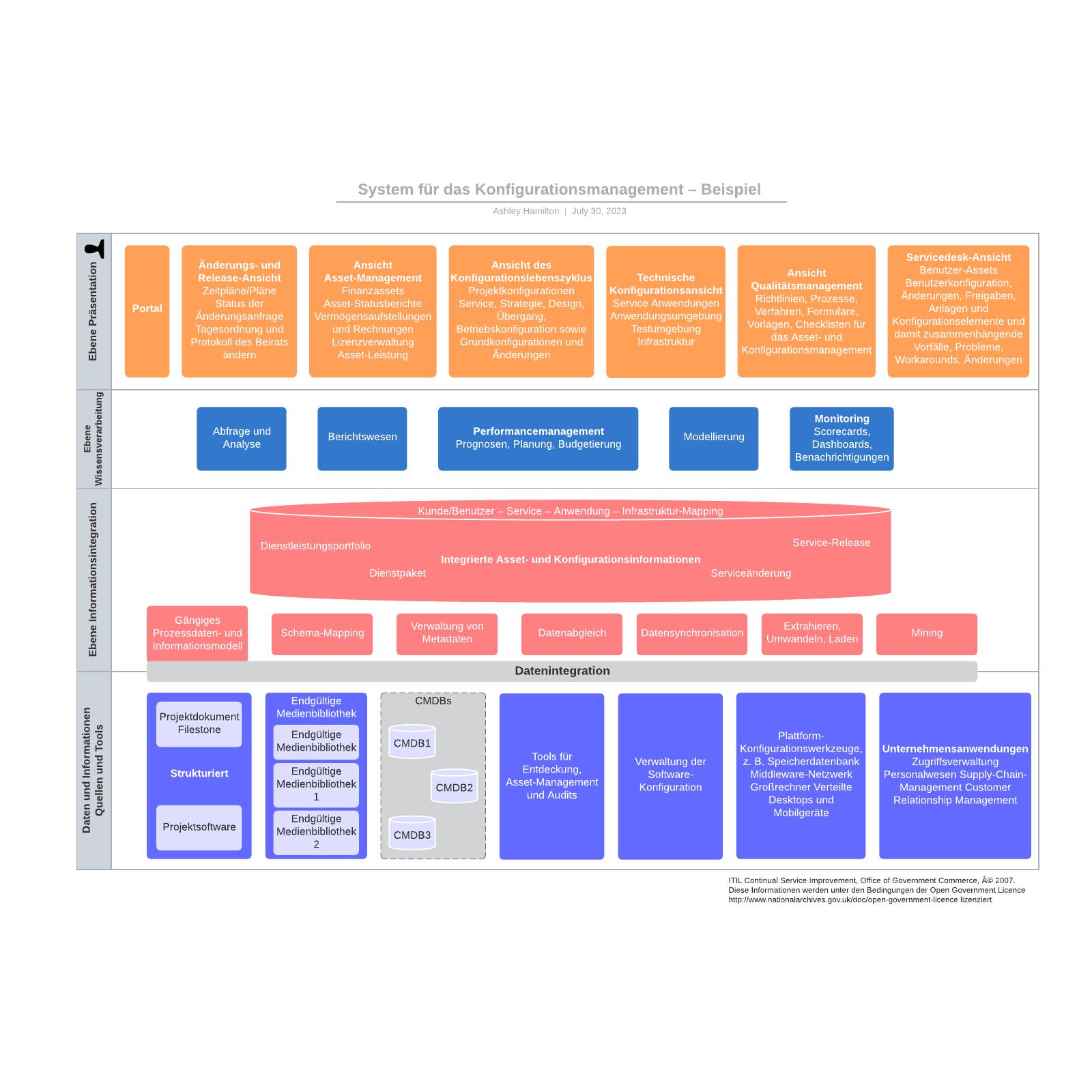 System für das Konfigurationsmanagement– Beispiel