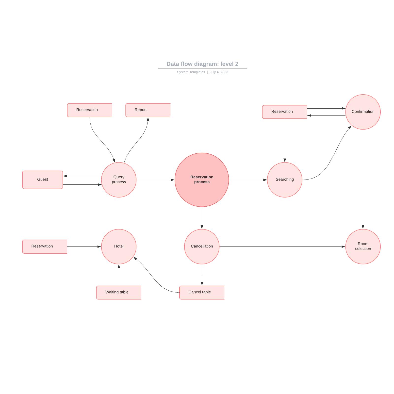Data flow diagram: Level 2