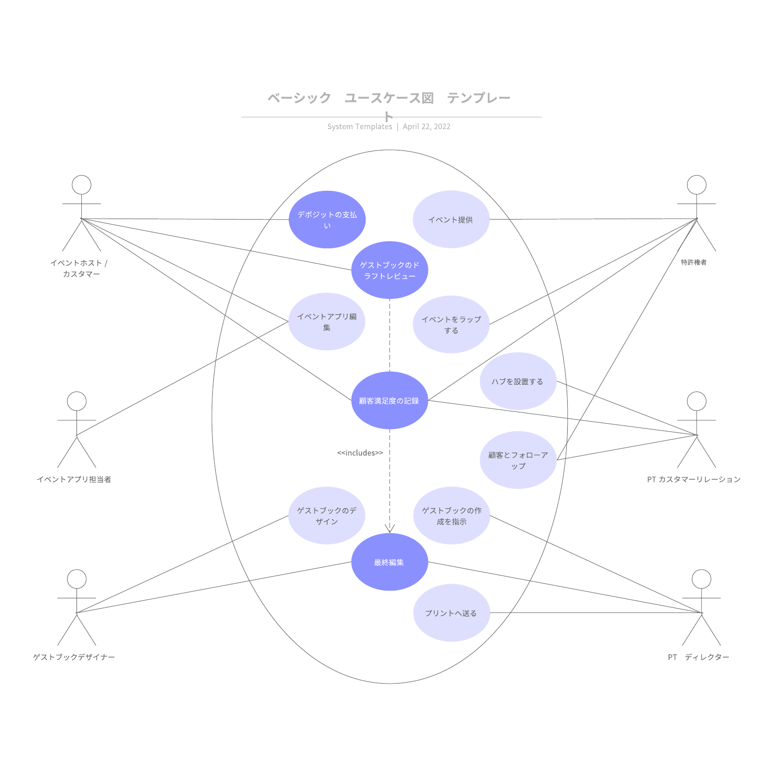 UMLユースケース図の例