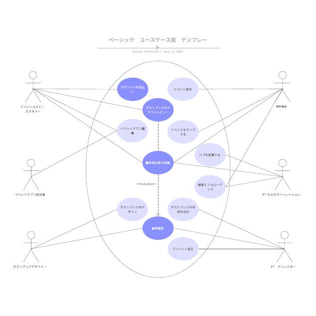 ベーシック ユースケース図 テンプレート