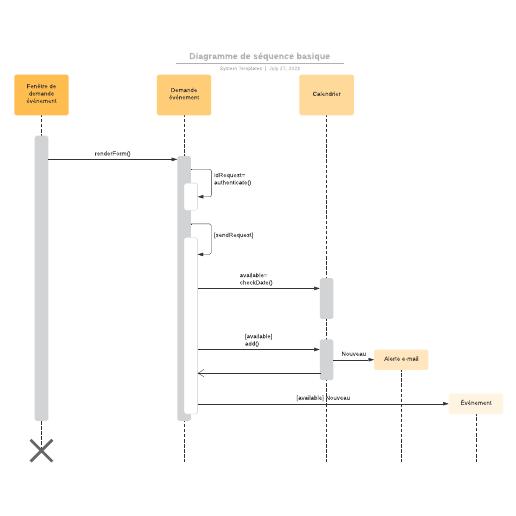 exemple de diagramme de séquence UML