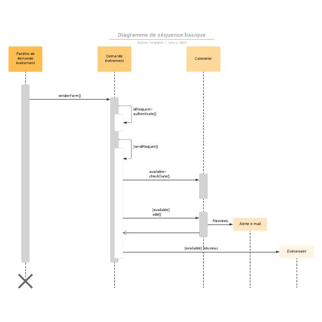 Diagramme de séquence basique