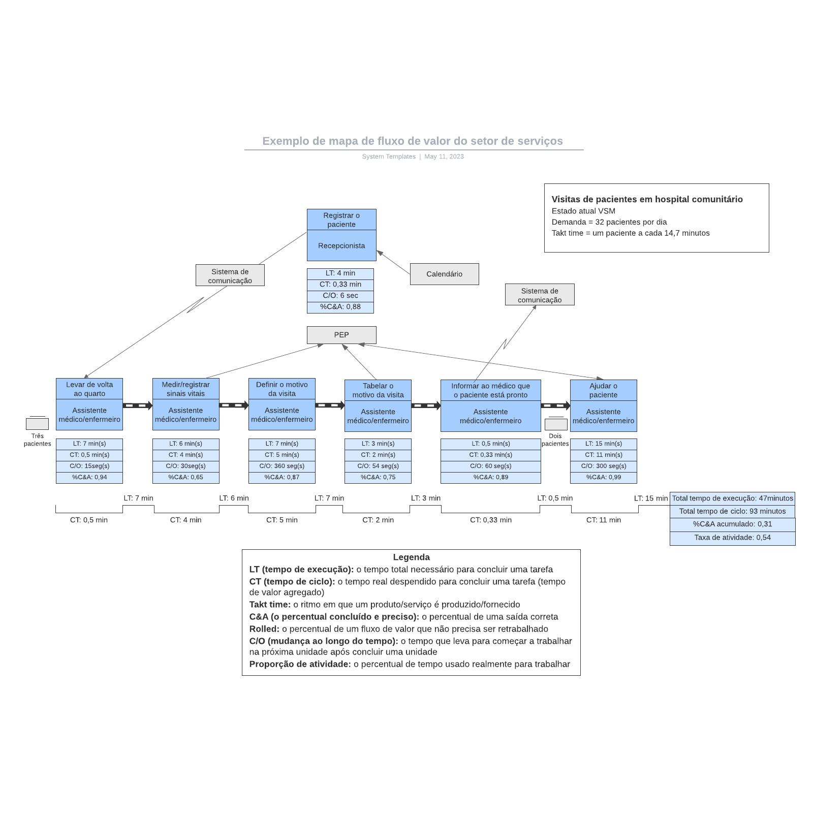 Exemplo de mapa de fluxo de valor do setor de serviços