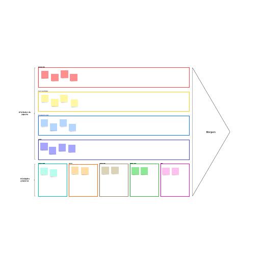 Modelo visual de cadeia de valor