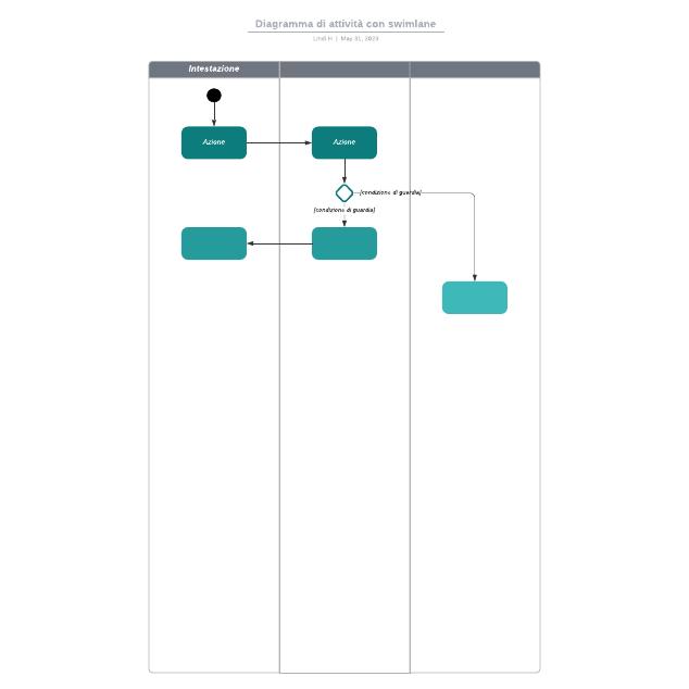 Diagramma di attività con swimlane