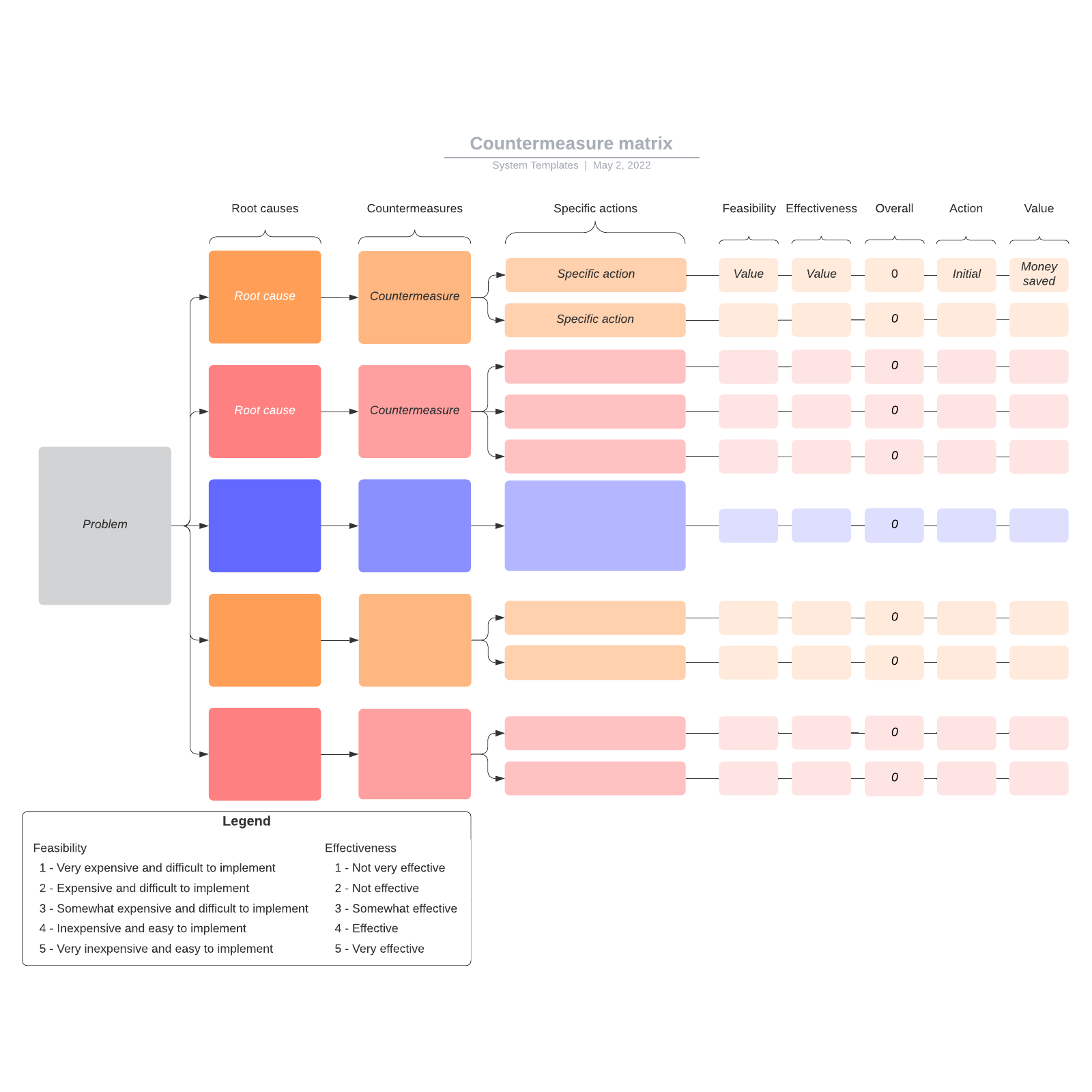 Countermeasure matrix