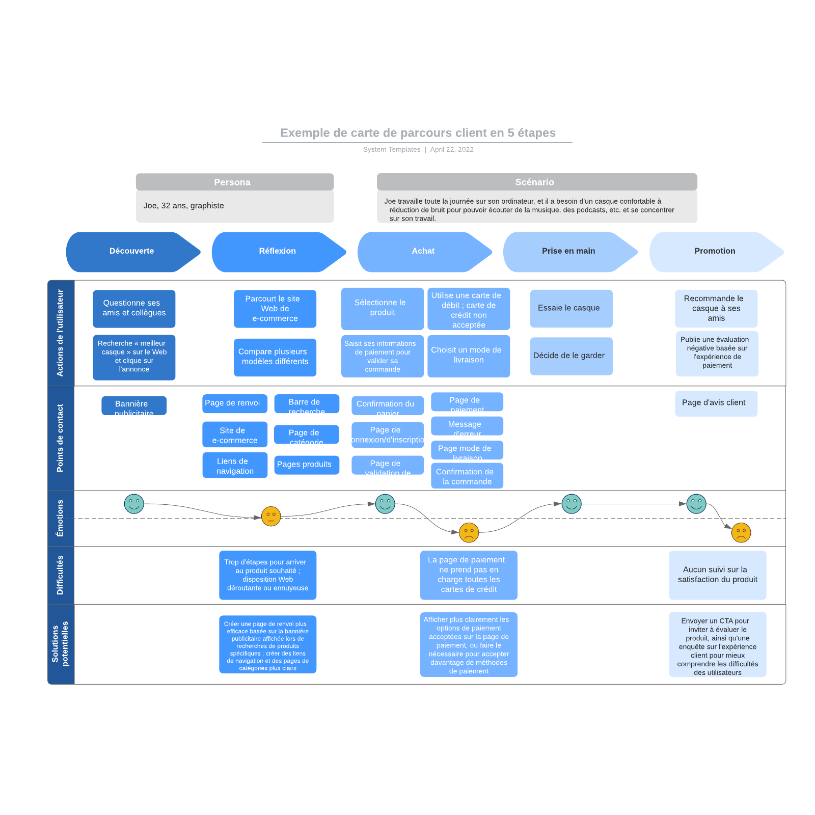 exemple de carte de parcours client en 5 étapes