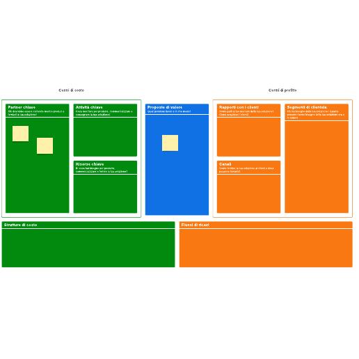 Modello di business model canvas
